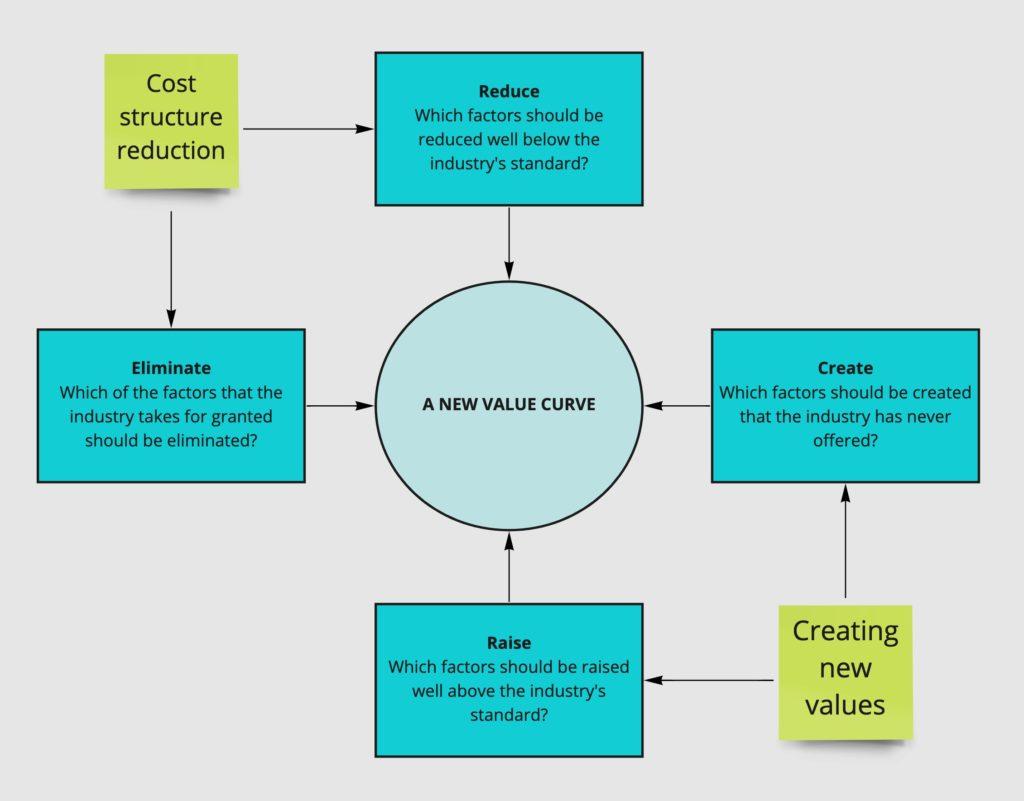 Action Framework