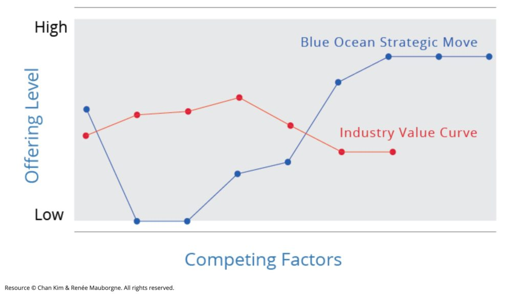 The strategy canvas with competing factors and offering level