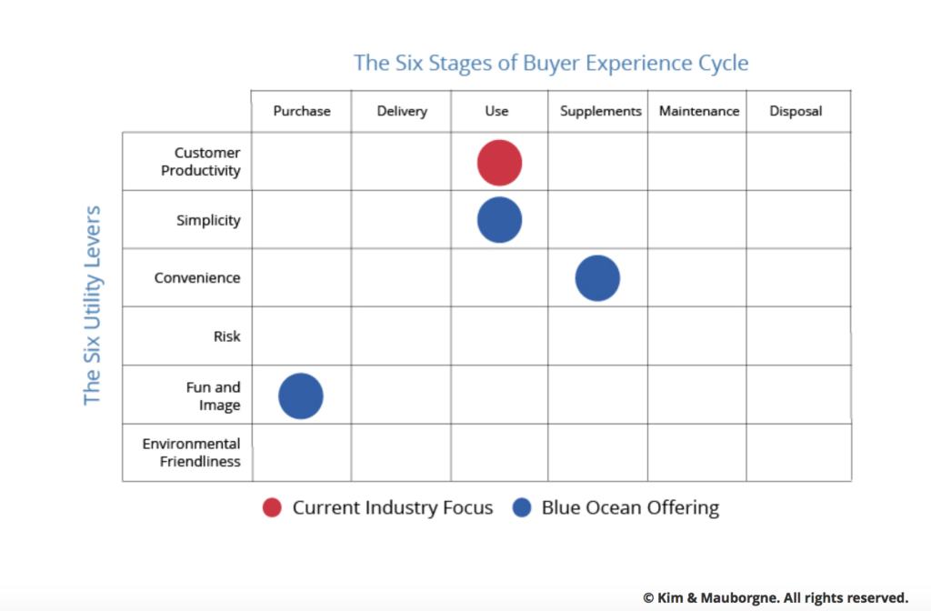 6 stages of Buyer experience