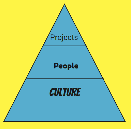Culture, People, Projects